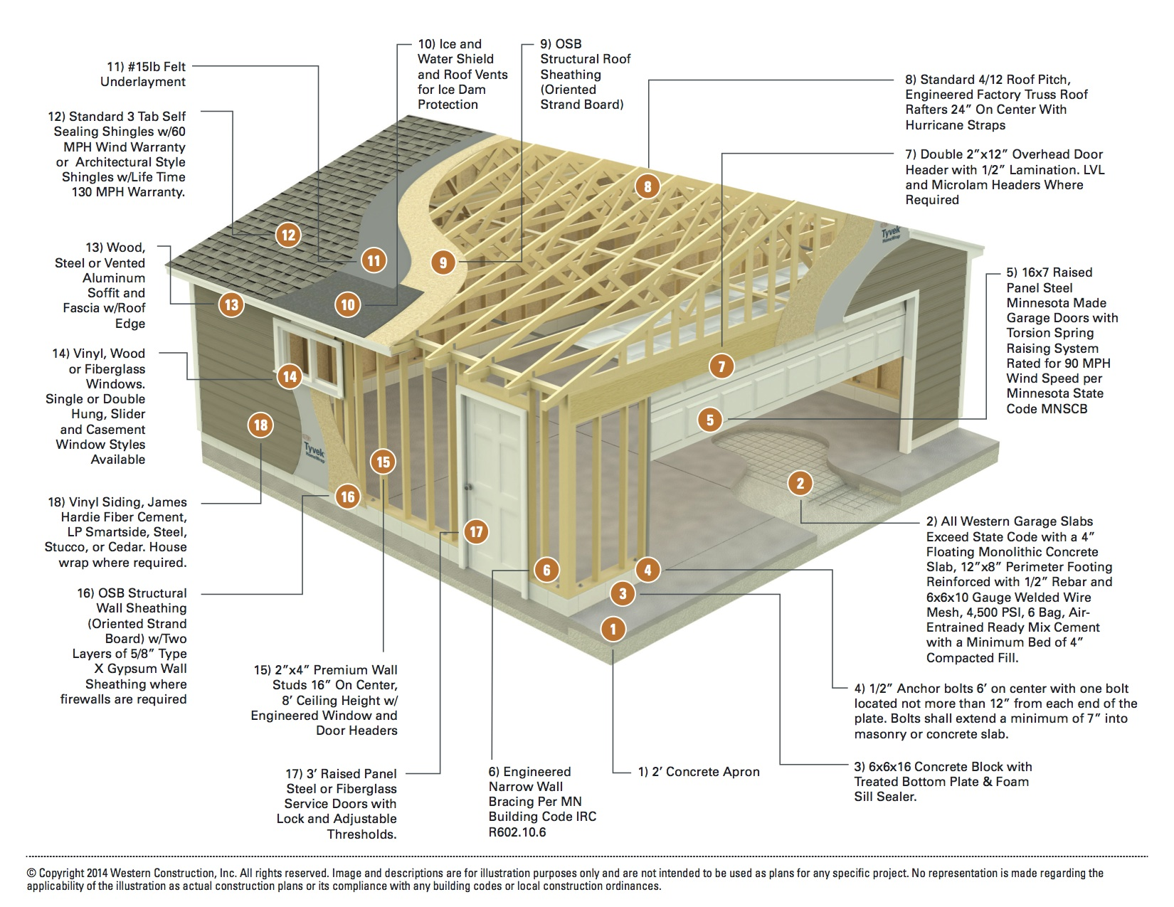 Garage builders mn 2 car garage construction specifications for Western garage